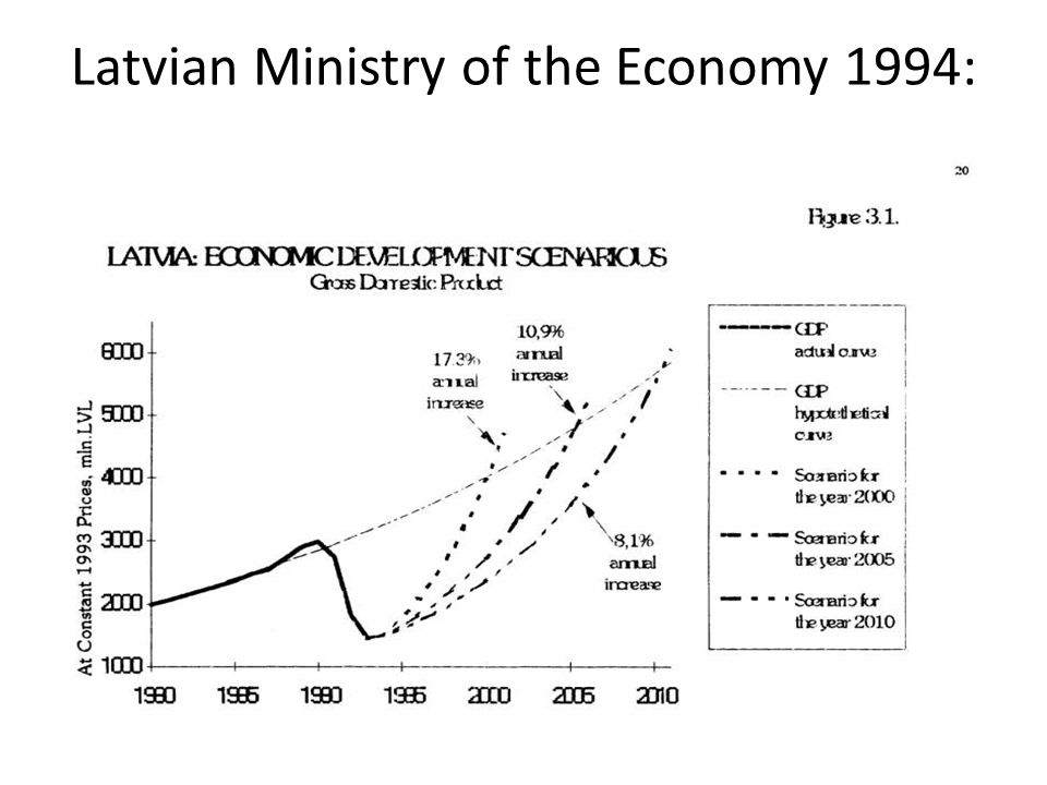 Latvian Ministry of the Economy 1994: