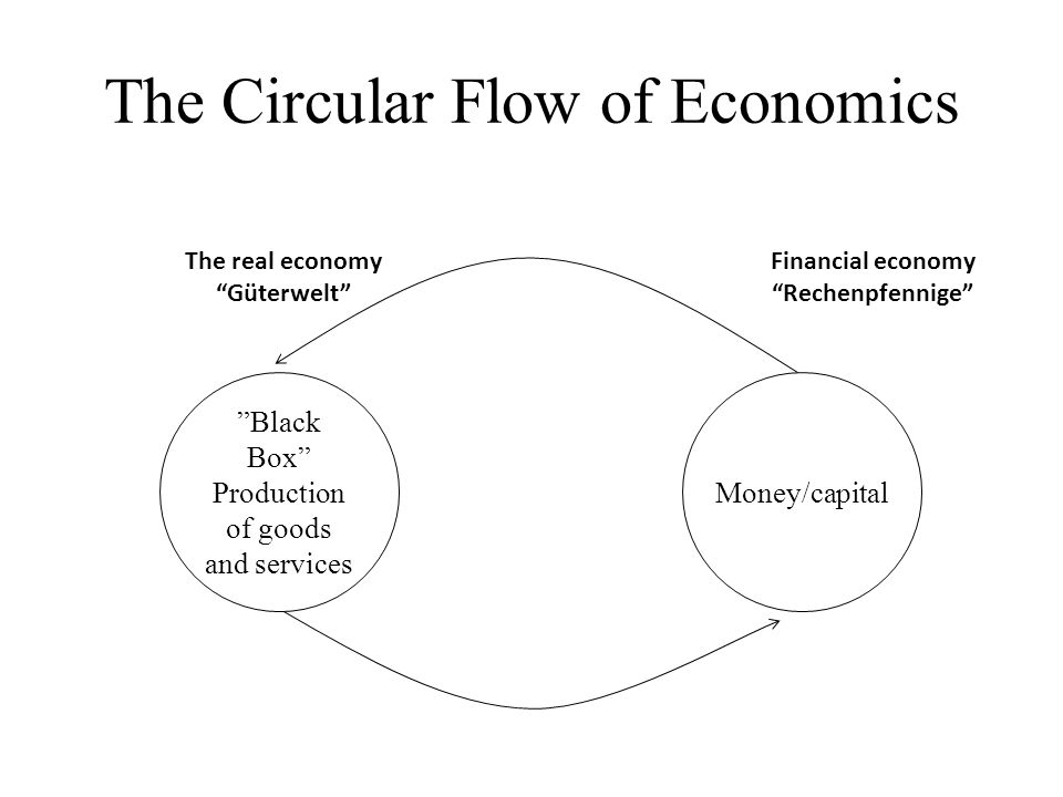 The Circular Flow of Economics Black Box Production of goods and services Money/capital The real economy Güterwelt Financial economy Rechenpfennige