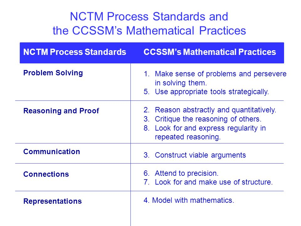 NCTM Process Standards and the CCSSMs Mathematical Practices NCTM Process Standards Problem Solving Reasoning and Proof Communication Connections Repr
