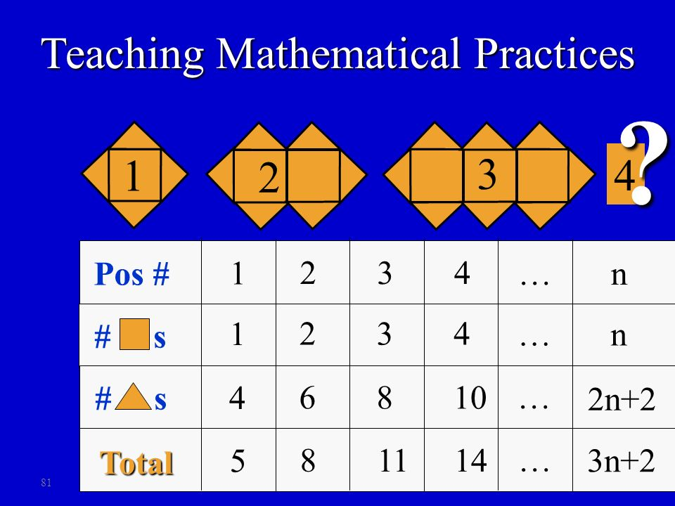 81 4 ? Pos # # s 1 2 34 n… 1 2 34 n… 4 6 810 # s 1 2 3 Total … 5 8 1114 … 2n+2 3n+2 Teaching Mathematical Practices