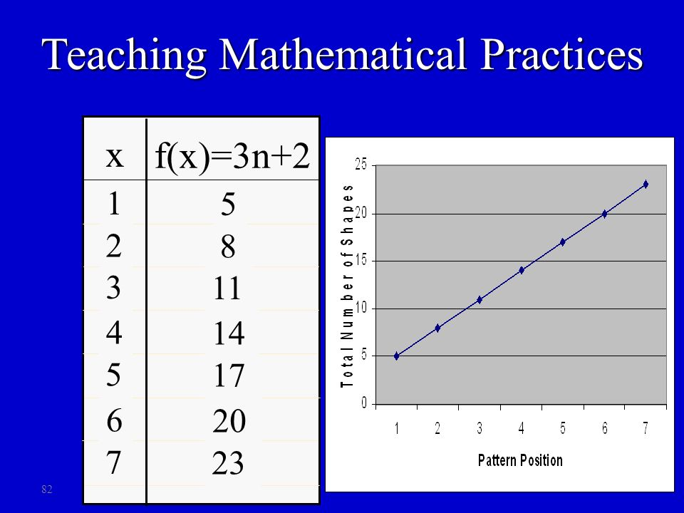 82 x f(x)=3n+2 1 2 5 4 3 7 6 5 8 17 14 11 23 20 Teaching Mathematical Practices