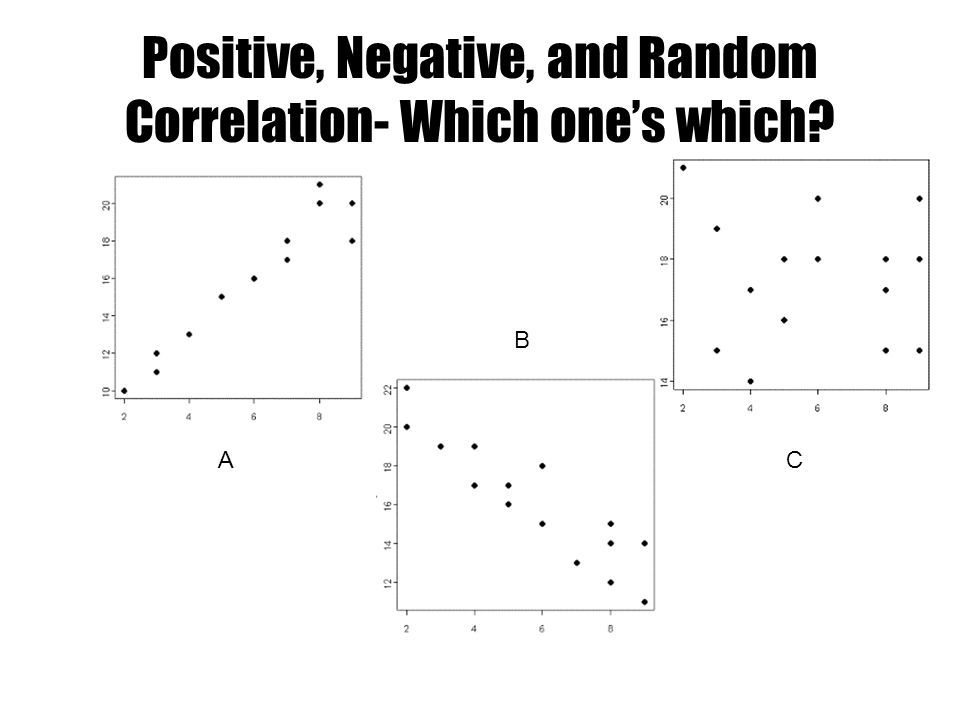 Positive, Negative, and Random Correlation- Which ones which? A B C