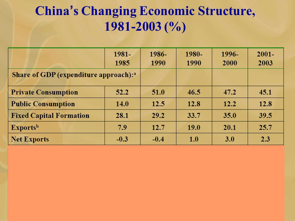 China s Changing Economic Structure, 1981-2003 (%) 1981- 1985 1986- 1990 1980- 1990 1996- 2000 2001- 2003 Share of GDP (expenditure approach): a Private Consumption52.251.046.547.245.1 Public Consumption14.012.512.812.212.8 Fixed Capital Formation28.129.233.735.039.5 Exports b 7.912.719.020.125.7 Net Exports-0.3-0.41.03.02.3 Contribution to GDP growth: a Private Consumption53.647.544.451.830.4 Public Consumption12.411.211.016.39.5 Fixed Capital Formation31.221.938.740.057.9 Exports b 12.722.823.626.548.7 Net Exports-8.39.21.24.01.4
