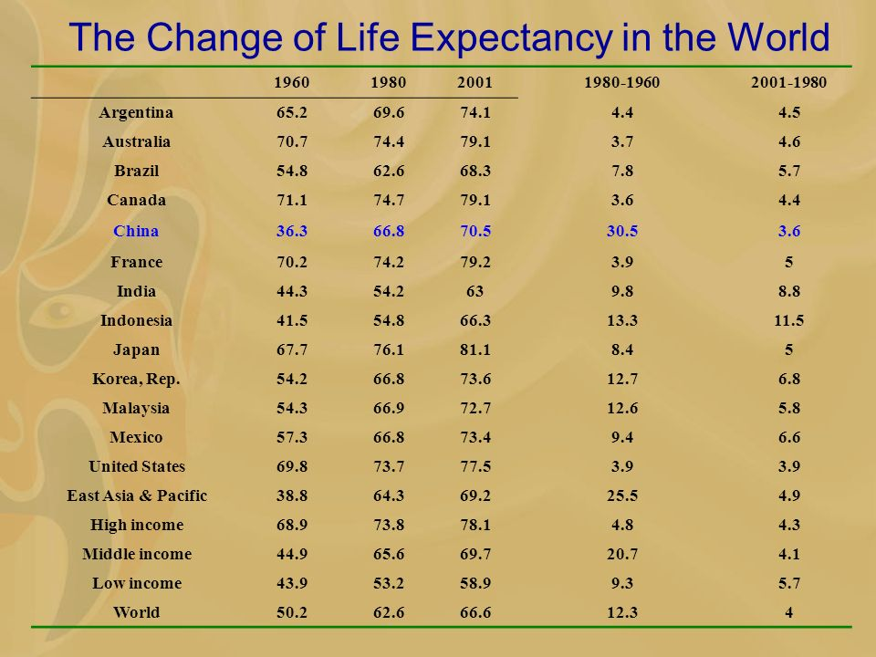 The Change of Life Expectancy in the World 1960198020011980-19602001-1980 Argentina65.269.674.14.44.5 Australia70.774.479.13.74.6 Brazil54.862.668.37.85.7 Canada71.174.779.13.64.4 China36.366.870.530.53.6 France70.274.279.23.95 India44.354.2639.88.8 Indonesia41.554.866.313.311.5 Japan67.776.181.18.45 Korea, Rep.54.266.873.612.76.8 Malaysia54.366.972.712.65.8 Mexico57.366.873.49.46.6 United States69.873.777.53.9 East Asia & Pacific38.864.369.225.54.9 High income68.973.878.14.84.3 Middle income44.965.669.720.74.1 Low income43.953.258.99.35.7 World50.262.666.612.34