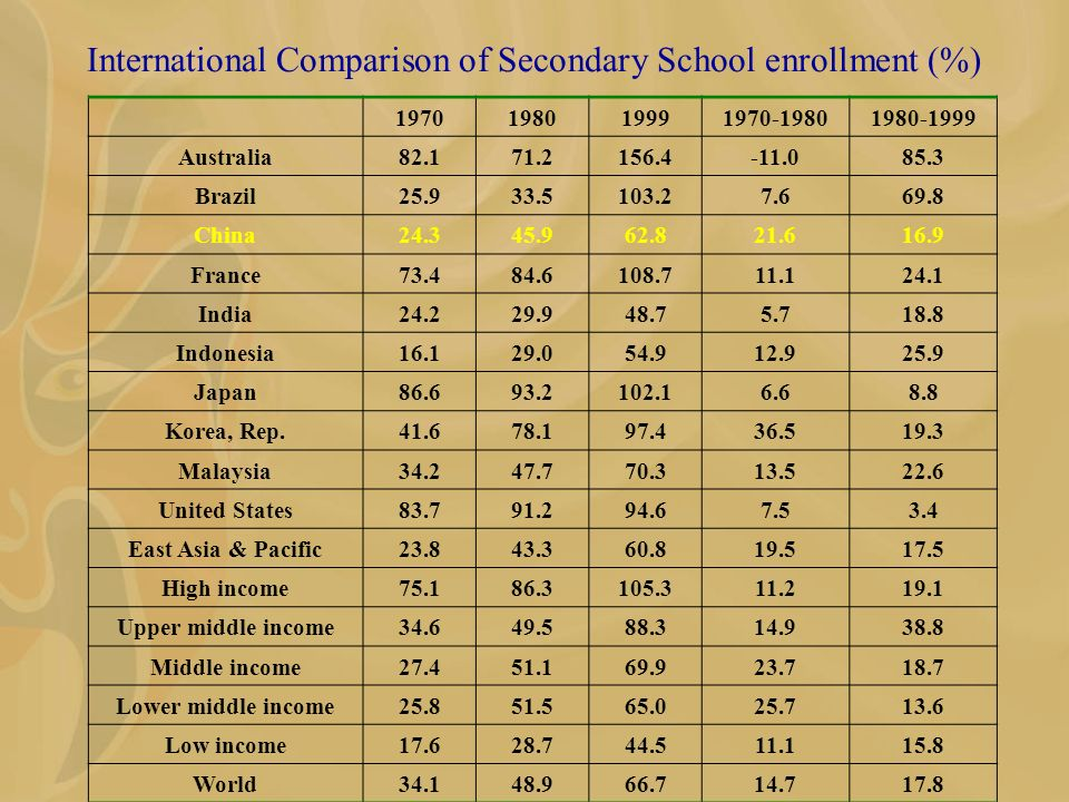 International Comparison of Secondary School enrollment (%) 1970198019991970-19801980-1999 Australia82.171.2156.4-11.085.3 Brazil25.933.5103.27.669.8