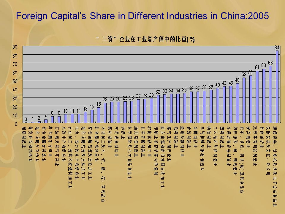 Foreign Capitals Share in Different Industries in China:2005