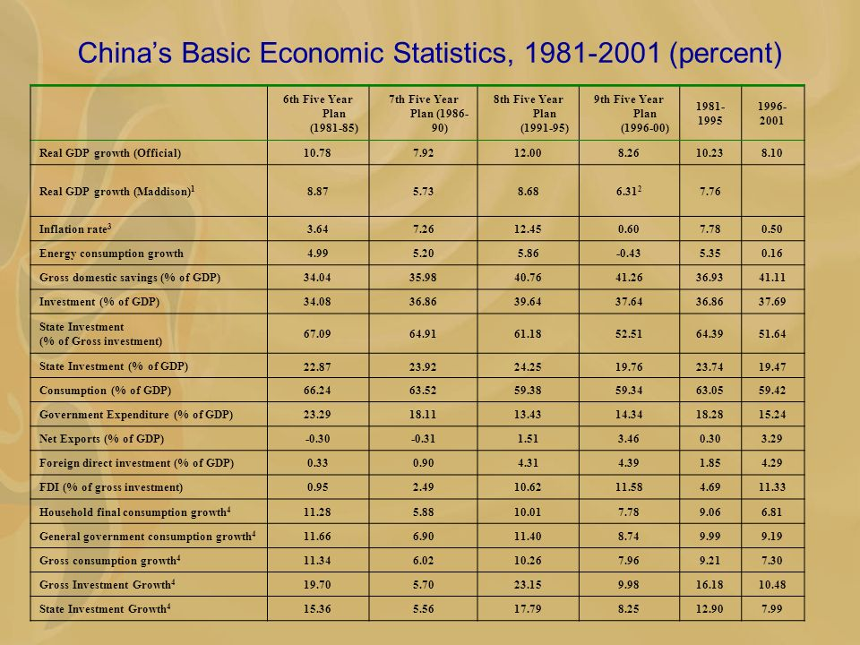 Chinas Basic Economic Statistics, 1981-2001 (percent) 6th Five Year Plan (1981-85) 7th Five Year Plan (1986- 90) 8th Five Year Plan (1991-95) 9th Five Year Plan (1996-00) 1981- 1995 1996- 2001 Real GDP growth (Official)10.787.9212.008.2610.238.10 Real GDP growth (Maddison) 1 8.875.738.686.31 2 7.76 Inflation rate 3 3.647.2612.450.607.780.50 Energy consumption growth4.995.205.86-0.435.350.16 Gross domestic savings (% of GDP)34.0435.9840.7641.2636.9341.11 Investment (% of GDP)34.0836.8639.6437.6436.8637.69 State Investment (% of Gross investment) 67.0964.9161.1852.5164.3951.64 State Investment (% of GDP) 22.8723.9224.2519.7623.7419.47 Consumption (% of GDP)66.2463.5259.3859.3463.0559.42 Government Expenditure (% of GDP)23.2918.1113.4314.3418.2815.24 Net Exports (% of GDP)-0.30-0.311.513.460.303.29 Foreign direct investment (% of GDP)0.330.904.314.391.854.29 FDI (% of gross investment)0.952.4910.6211.584.6911.33 Household final consumption growth 4 11.285.8810.017.789.066.81 General government consumption growth 4 11.666.9011.408.749.999.19 Gross consumption growth 4 11.346.0210.267.969.217.30 Gross Investment Growth 4 19.705.7023.159.9816.1810.48 State Investment Growth 4 15.365.5617.798.2512.907.99