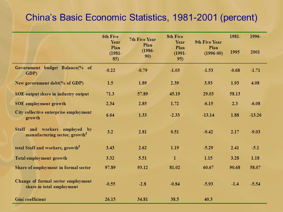 Chinas Basic Economic Statistics, 1981-2001 (percent) 6th Five Year Plan (1981- 85) 7th Five Year Plan (1986- 90) 8th Five Year Plan (1991- 95) 9th Fi