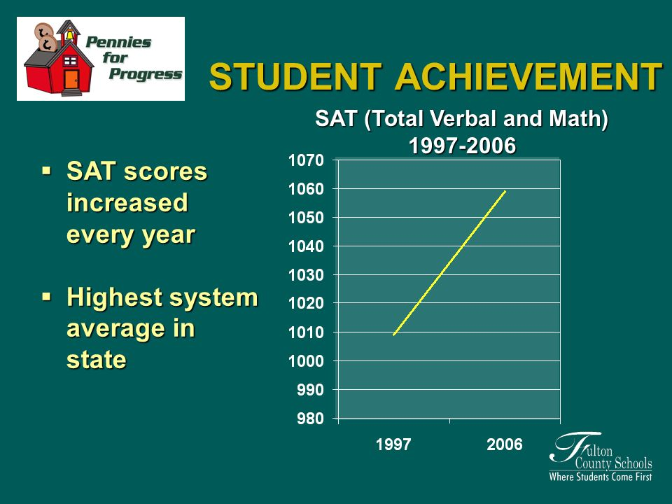 SAT scores increased every year SAT scores increased every year Highest system average in state Highest system average in state SAT (Total Verbal and Math)