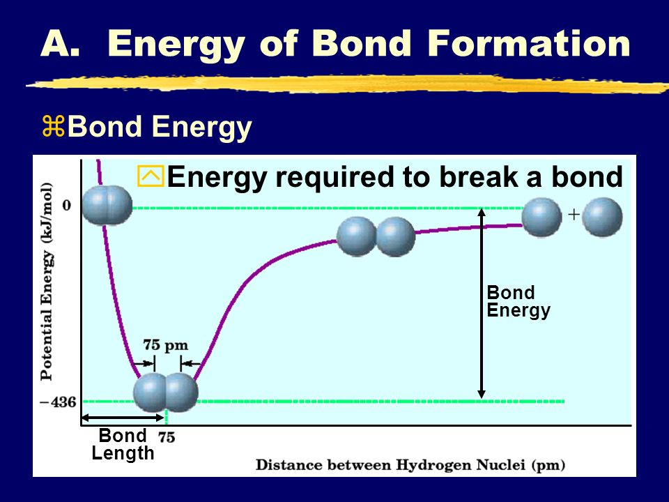 Bond Energy A. Energy of Bond Formation Bond Length zBond Energy yEnergy required to break a bond