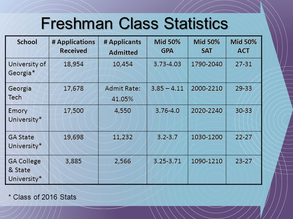 School # Applications Received # Applicants Admitted Admitted Mid 50% GPA Mid 50% SAT Mid 50% ACT University of Georgia* 18,95410,4543.73-4.031790-204