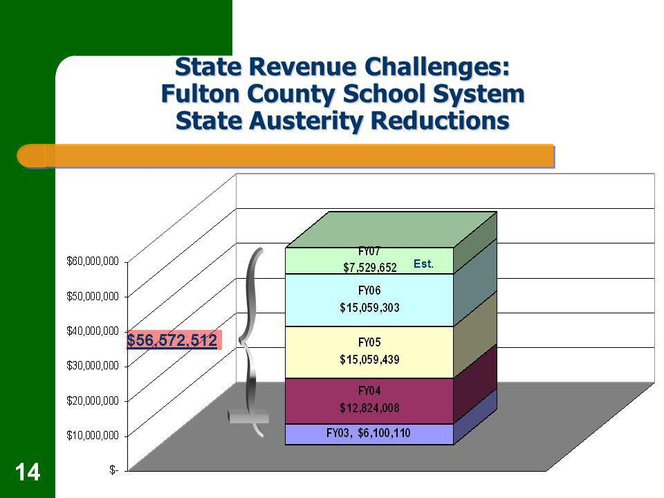 14 State Revenue Challenges: Fulton County School System State Austerity Reductions $56,572,512 Est.