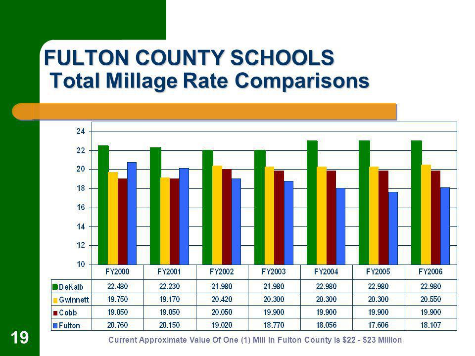 19 FULTON COUNTY SCHOOLS Total Millage Rate Comparisons Current Approximate Value Of One (1) Mill In Fulton County Is $22 - $23 Million