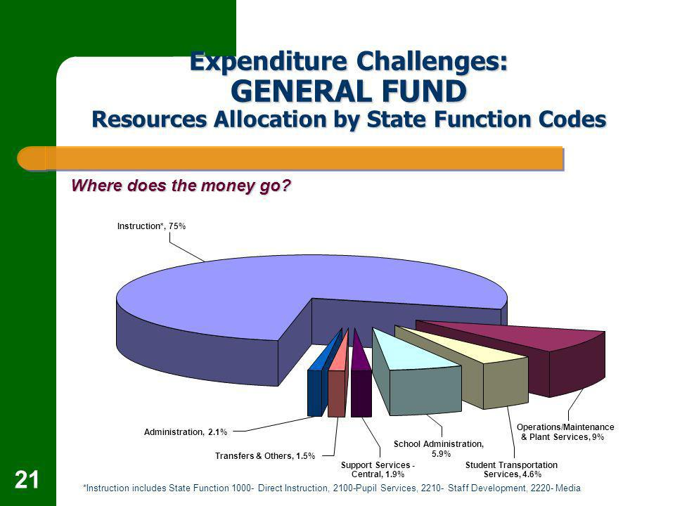 21 Expenditure Challenges: GENERAL FUND Resources Allocation by State Function Codes Where does the money go.