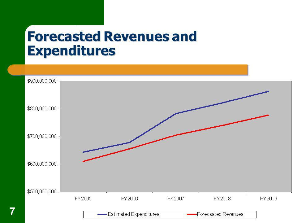 7 Forecasted Revenues and Expenditures