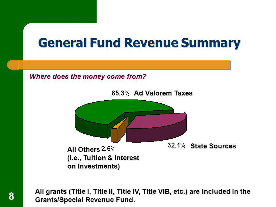 8 General Fund Revenue Summary Where does the money come from.