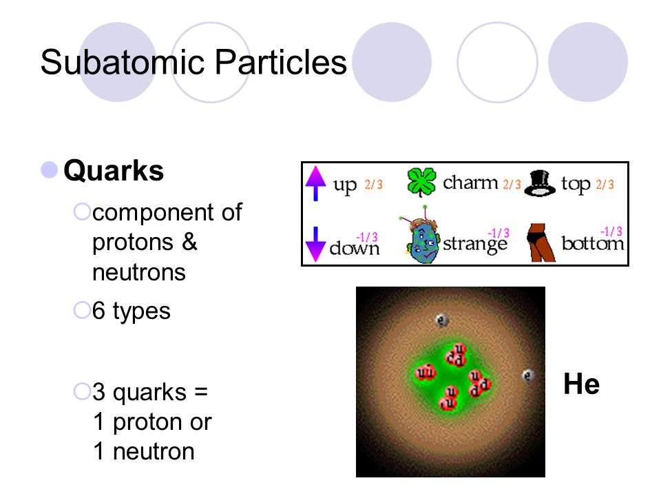 Subatomic Particles Quarks component of protons & neutrons 6 types 3 quarks = 1 proton or 1 neutron He