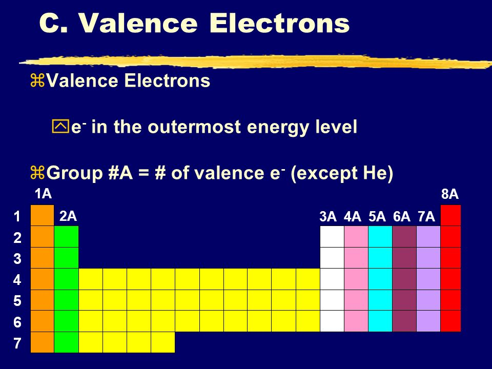 C. Valence Electrons zValence Electrons ye - in the outermost energy level zGroup #A = # of valence e - (except He) 1A 2A 3A 4A 5A 6A 7A 8A
