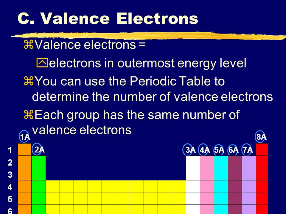 C. Valence Electrons zValence electrons = yelectrons in outermost energy level zYou can use the Periodic Table to determine the number of valence elec