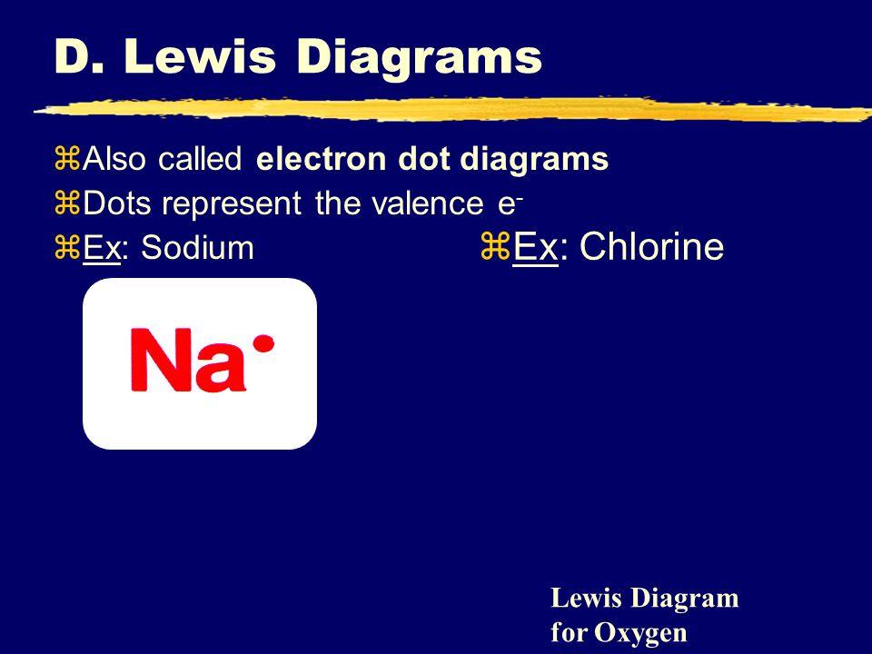 D. Lewis Diagrams zAlso called electron dot diagrams zDots represent the valence e - zEx: Sodium zEx: Chlorine Lewis Diagram for Oxygen