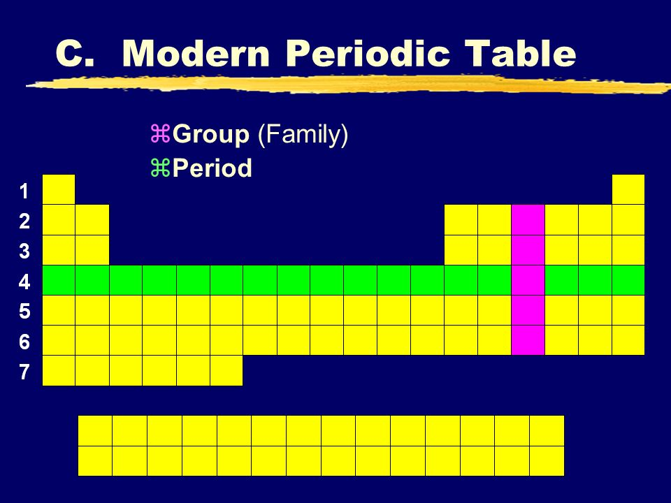 C. Modern Periodic Table zGroup (Family) zPeriod