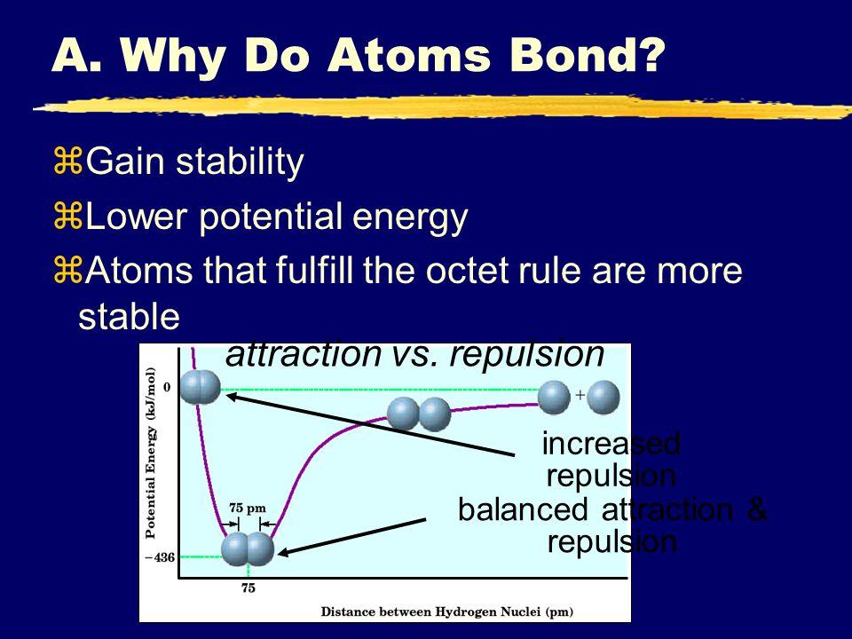 A. Why Do Atoms Bond.