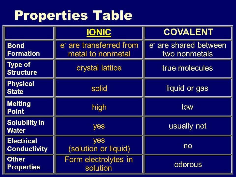 IIIIIIIV Naming Molecules Section 8.2
