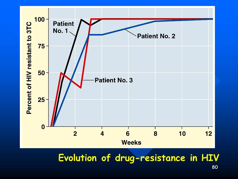 80 Evidence for Evolution – Evolution Observed Evolution of drug-resistance in HIV