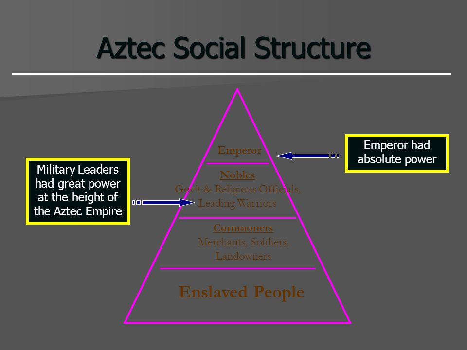 Aztec Social Structure Emperor Nobles Govt & Religious Officials, Leading Warriors Commoners Merchants, Soldiers, Landowners Enslaved People Military