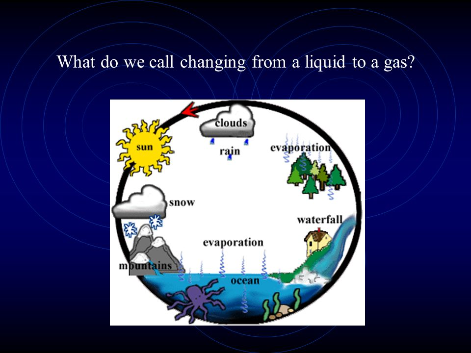 What do we call changing from a liquid to a gas?