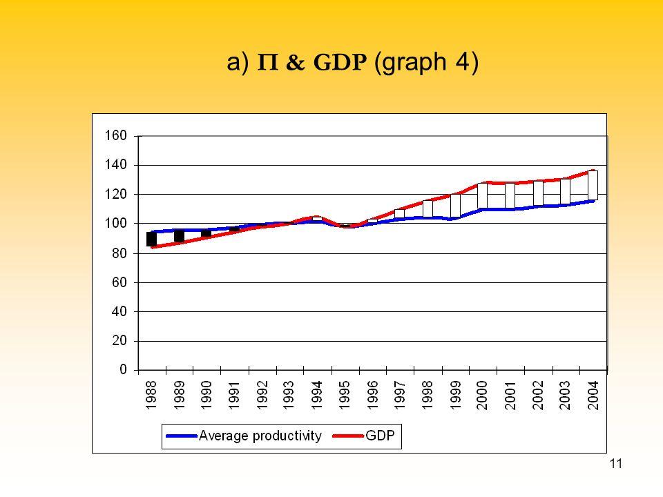 11 a) П & GDP (graph 4)