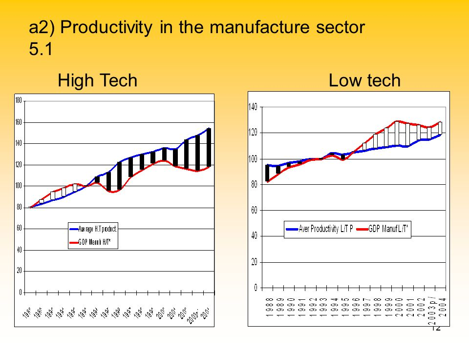 12 a2) Productivity in the manufacture sector 5.1 High TechLow tech