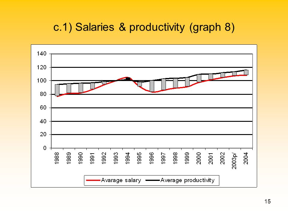 15 c.1) Salaries & productivity (graph 8)
