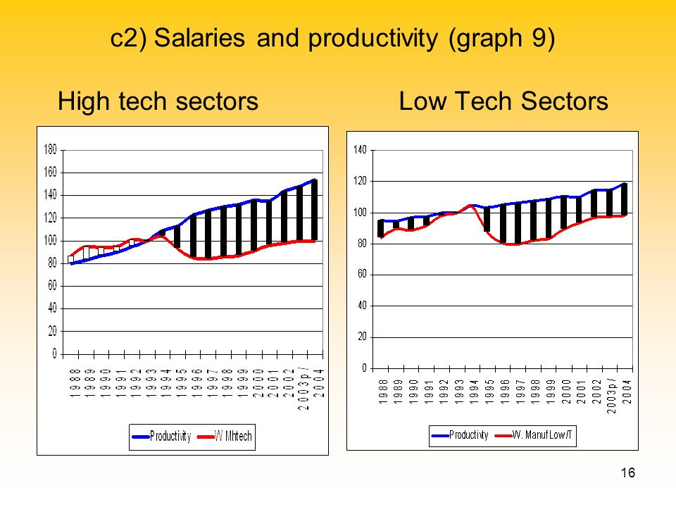 16 c2) Salaries and productivity (graph 9) High tech sectors Low Tech Sectors