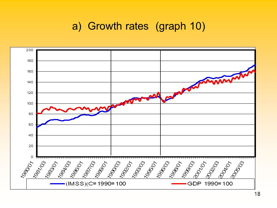 18 a) Growth rates (graph 10)