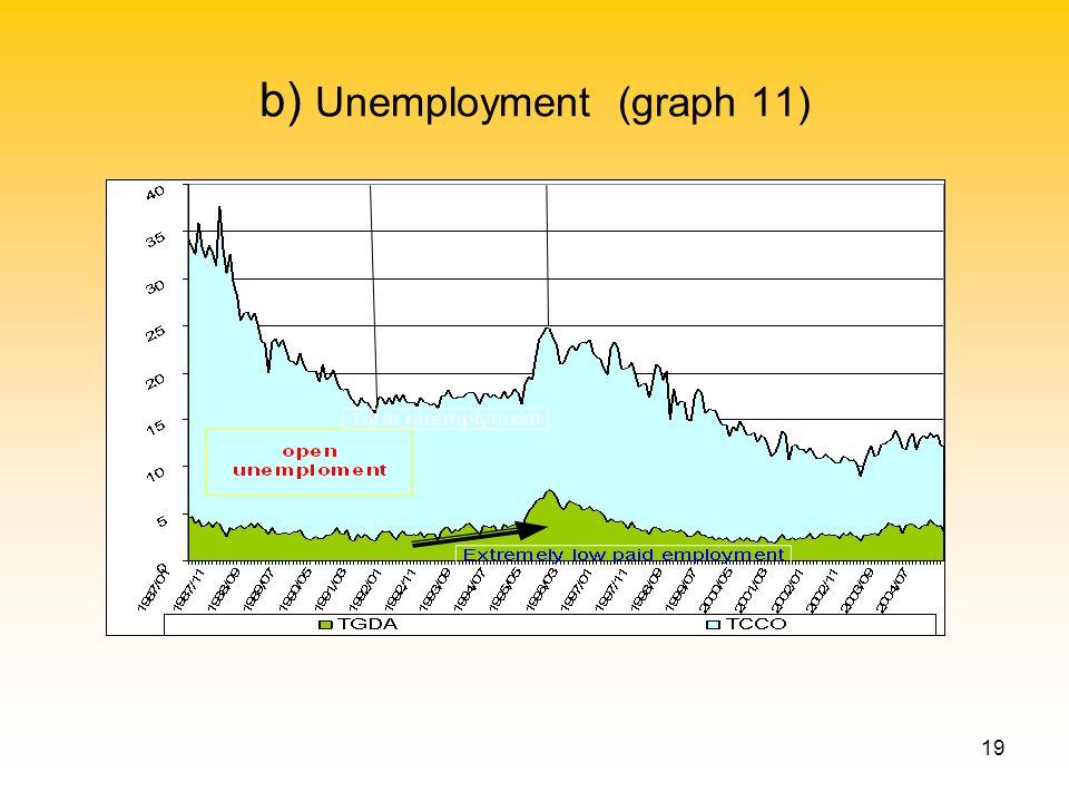 19 b) Unemployment (graph 11)