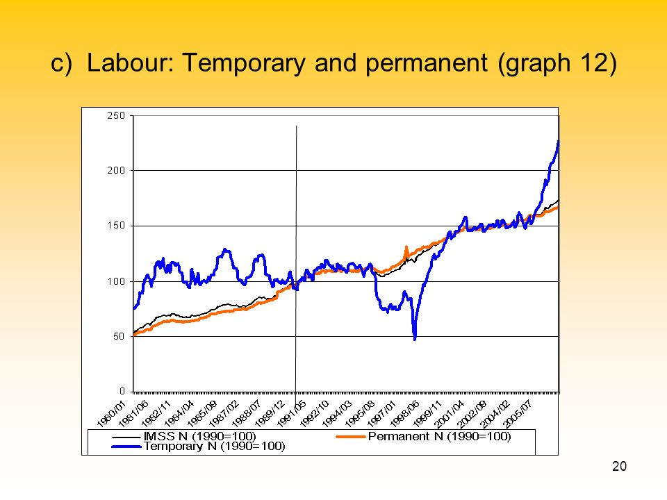 20 c) Labour: Temporary and permanent (graph 12)