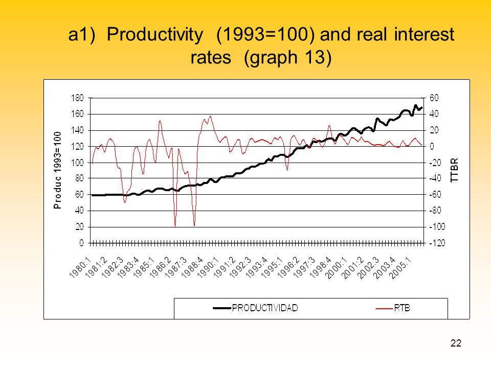 22 a1) Productivity (1993=100) and real interest rates (graph 13)