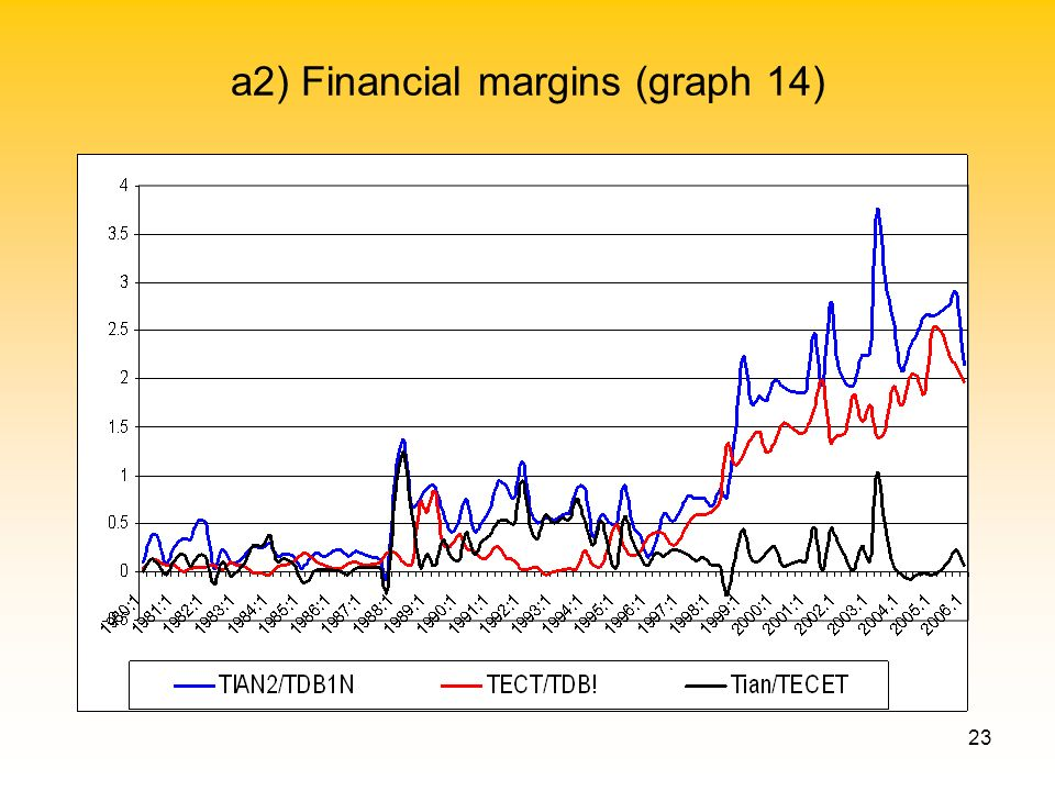23 a2) Financial margins (graph 14)