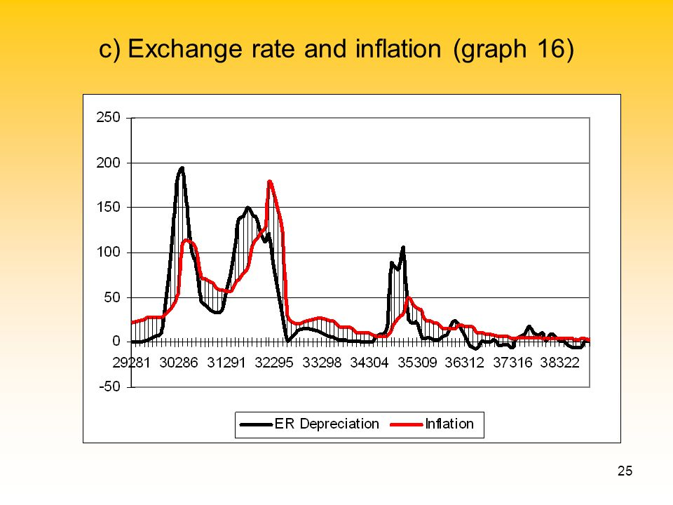 25 c) Exchange rate and inflation (graph 16)