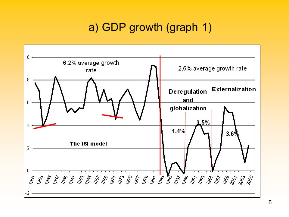 5 a) GDP growth (graph 1)