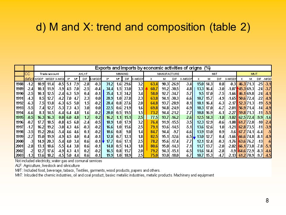 8 d) M and X: trend and composition (table 2)