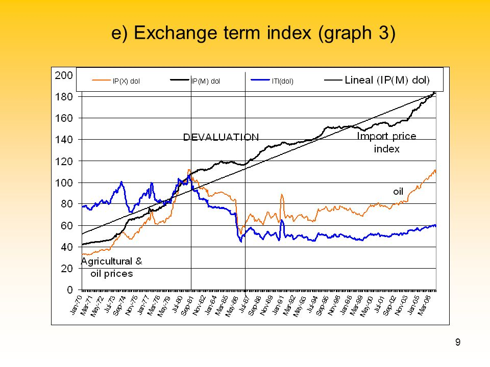 9 e) Exchange term index (graph 3)