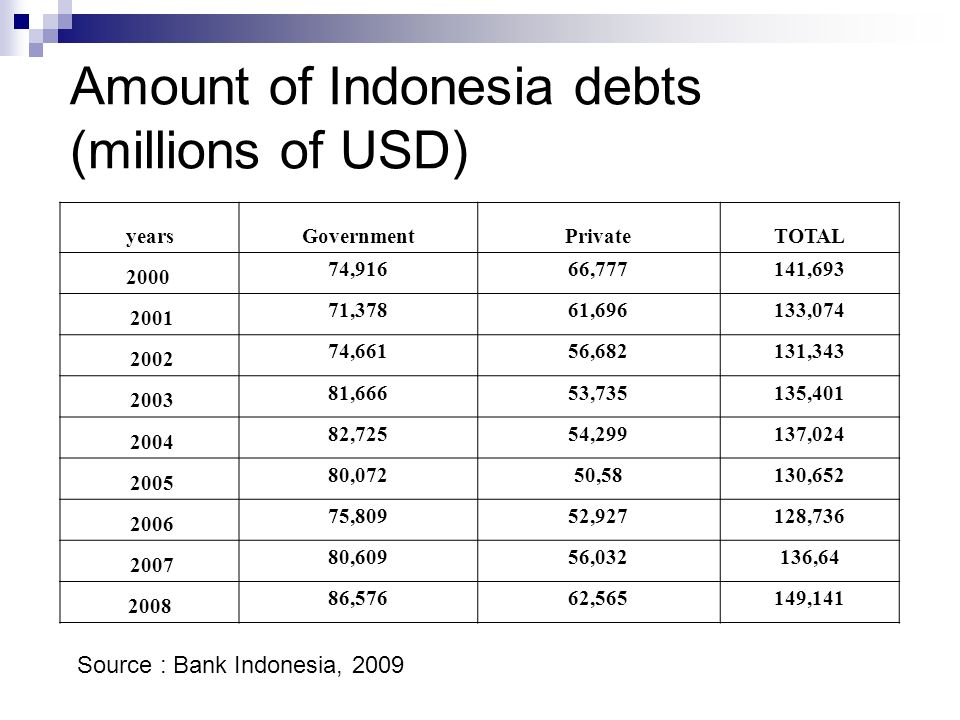 Amount of Indonesia debts (millions of USD) yearsGovernmentPrivateTOTAL 2000 74,91666,777141,693 2001 71,37861,696133,074 2002 74,66156,682131,343 2003 81,66653,735135,401 2004 82,72554,299137,024 2005 80,07250,58130,652 2006 75,80952,927128,736 2007 80,60956,032136,64 2008 86,57662,565149,141 Source : Bank Indonesia, 2009