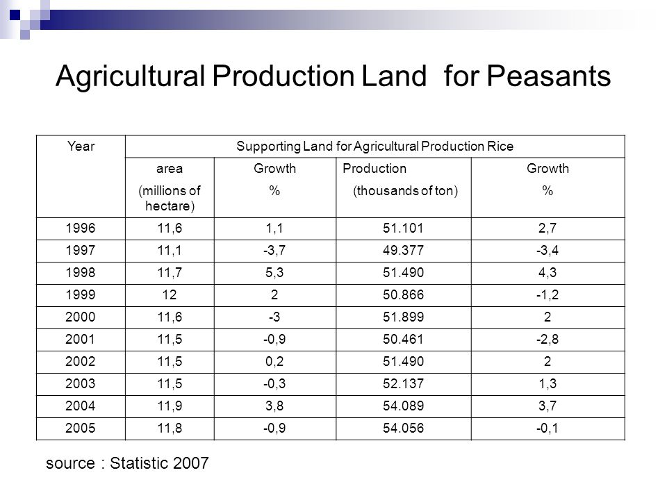 Agricultural Production Land for Peasants YearSupporting Land for Agricultural Production Rice areaGrowthProductionGrowth (millions of hectare) % (thousands of ton)% 199611,61,151.1012,7 199711,1-3,749.377-3,4 199811,75,351.4904,3 199912250.866-1,2 200011,6-351.8992 200111,5-0,950.461-2,8 200211,50,251.4902 200311,5-0,352.1371,3 200411,93,854.0893,7 200511,8-0,954.056-0,1 source : Statistic 2007