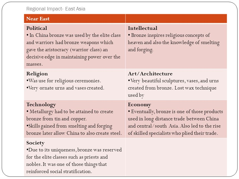 Regional Impact- East Asia Near East Political In China bronze was used by the elite class and warriors had bronze weapons which gave the aristocracy (warrior class) an decisive edge in maintaining power over the masses.