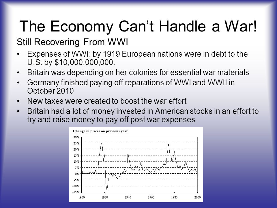 The Economy Cant Handle a War! Expenses of WWI: by 1919 European nations were in debt to the U.S. by $10,000,000,000. Britain was depending on her col