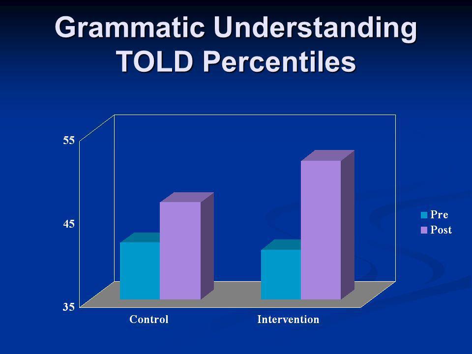 Grammatic Understanding TOLD Percentiles