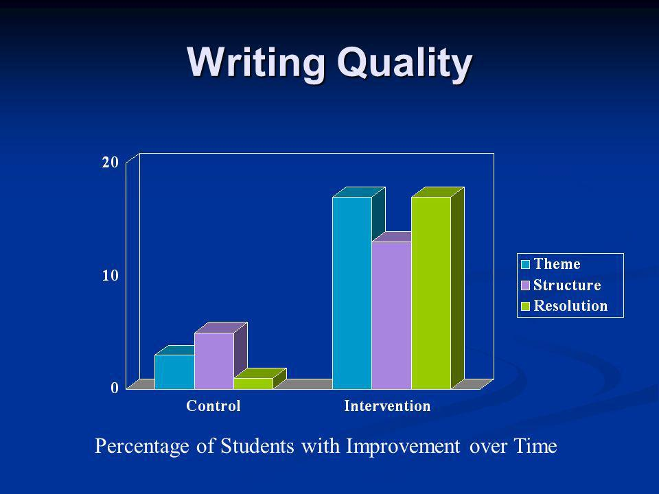 Writing Quality Percentage of Students with Improvement over Time