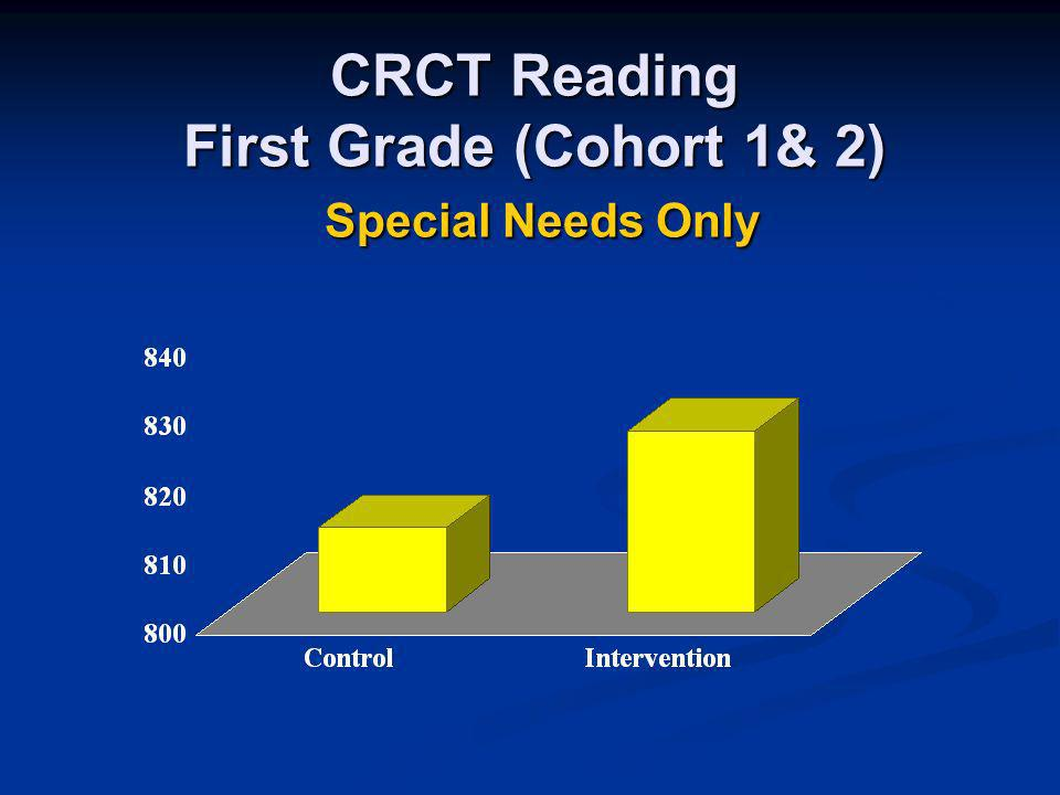 CRCT Reading First Grade (Cohort 1& 2) Special Needs Only